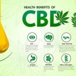 5 Mistakes To Avoid When Buying CBD Products 1